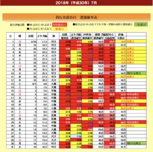 月齢とカワセミの出現率 熊本市撮影スポットの過去データで照らし合わせてみた